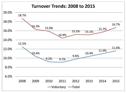 Employee Turnover Rates