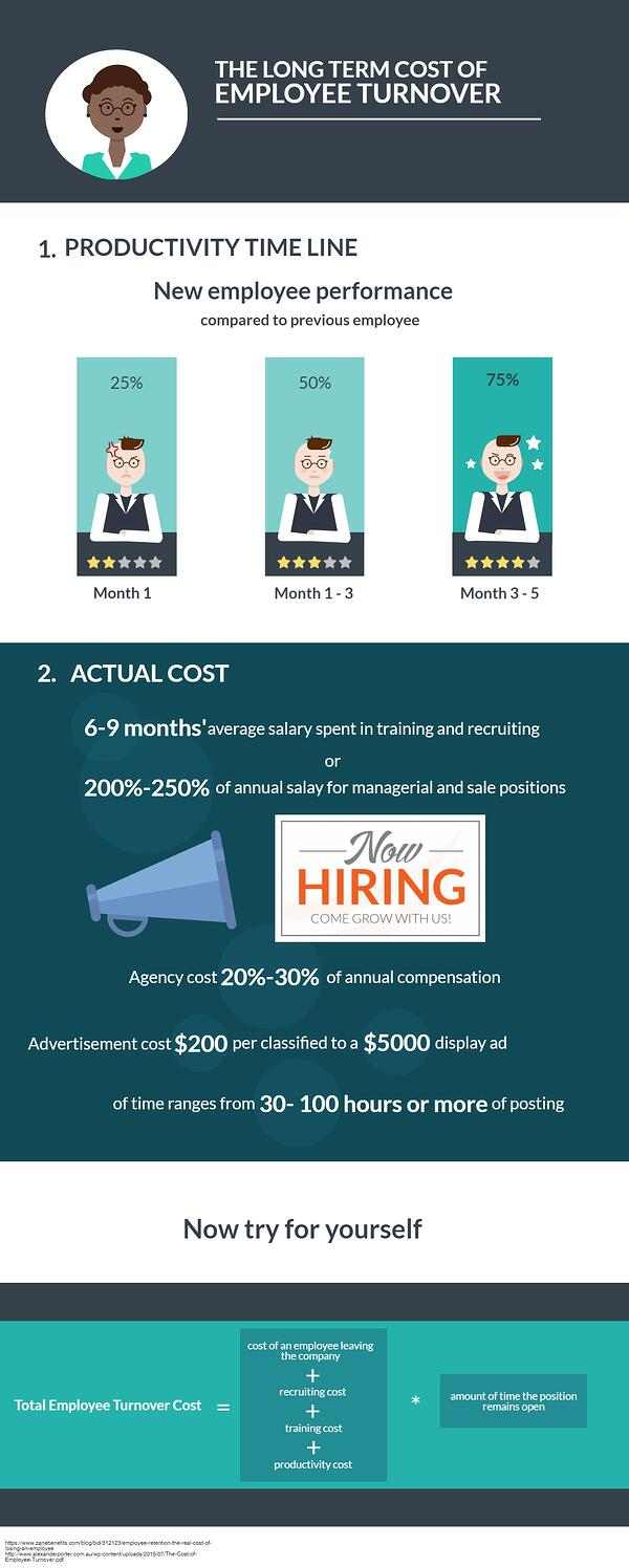 Employee Turnover Costs Infographic