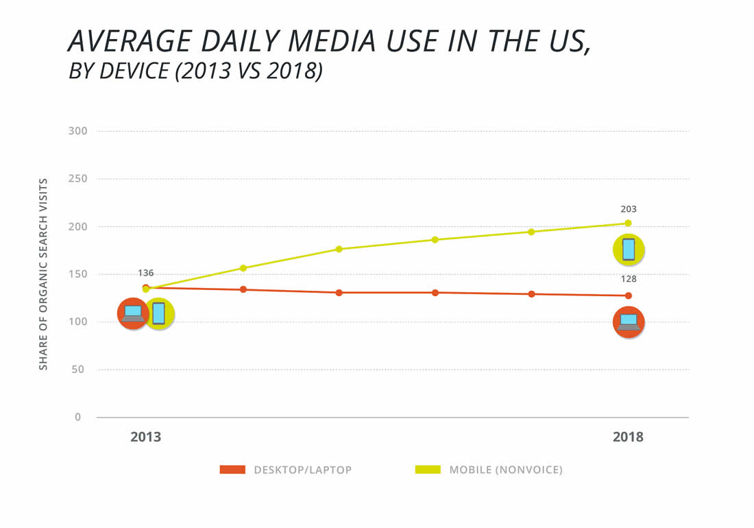 average-daily-media-use-in-us